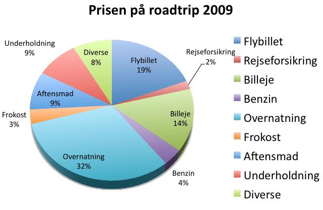 Prisen_på_roadtrip_2009_chart