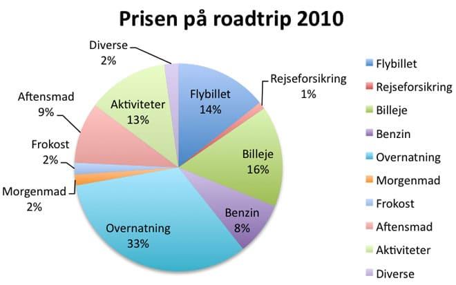 pie_chart_budget_2010